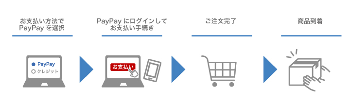 PayPay (オンライン決済)
